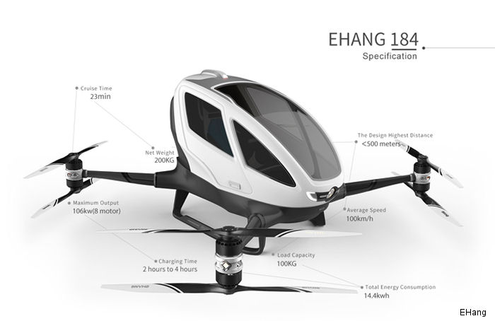 Governor's Office of Economic Development (GOED) and Nevada Institute for Autonomous Systems (NIAS) agreement to develop EHang's passenger-carrying drone at Nevada's FAA UAS Test Site