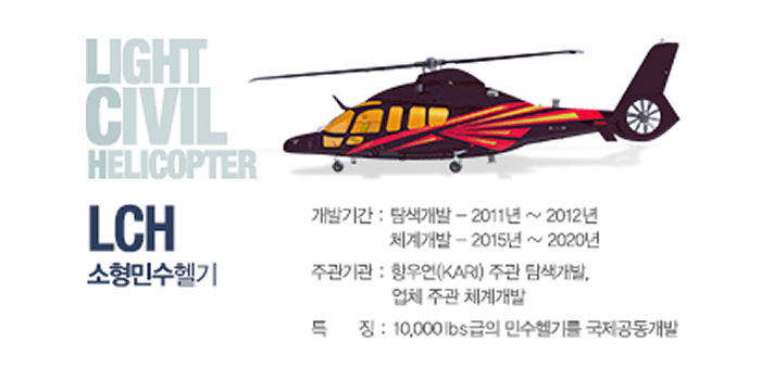 LORD Corporation Active Vibration Control System (AVCS) selected for the Korea Aerospace Industries (KAI) Light Civilian Helicopter (LCH) and its variants.