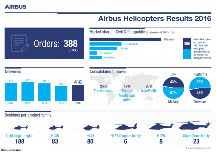 Airbus Helicopters logged gross orders for 388 helicopters in 2016 ( 383 in 2015) including 188 H120/H125/H130, 83 H135, 80 H145, 6 H155, 8 H175 and 23 H215/H225