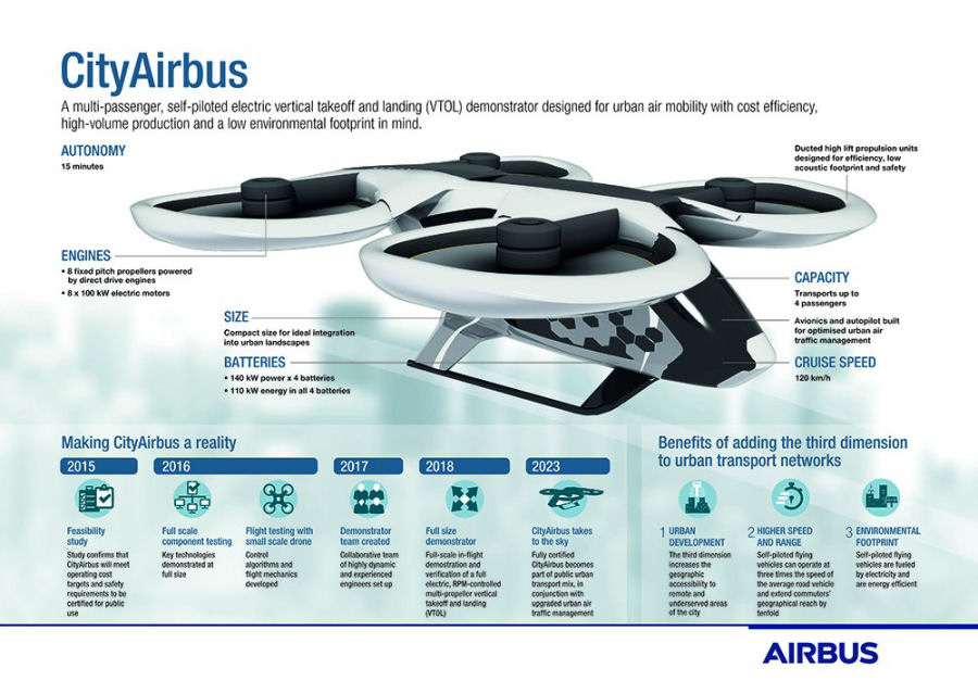 CityAirbus electric VTOL passes first full-scale testing for the propulsion system.