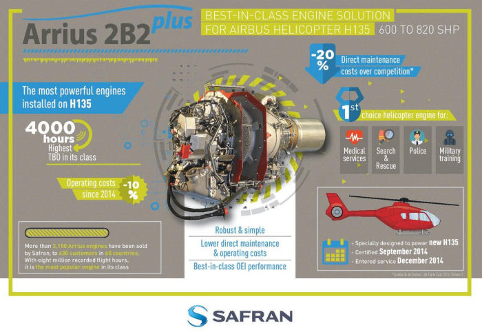 Safran signed a Support-By-Hour (SBH) 17 year contract covering Arrius 2B2Plus (EC135T3) and Arriel 2E (EC145T2) engines operated by the UK Military Flying Training System (UKMFTS) program