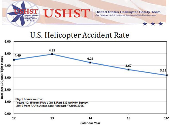 The United States Helicopter Safety Team (USHST) data shows that the 2016 accident rate was 3.19 per 100,000 flight hours, compared to an accident rate in 2015 of 3.67