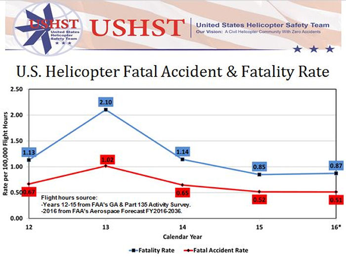 U.S. Helicopter Accident Rate Continues Downward Trend During 2016