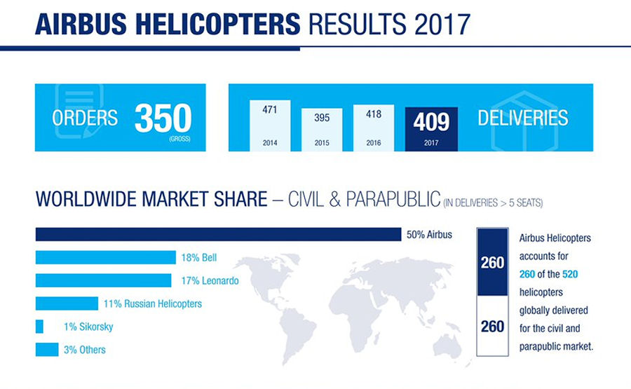 Airbus Helicopters 2017 Balance