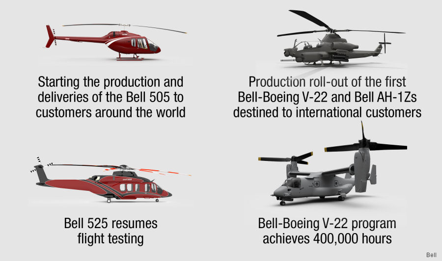 Bell Helicopter share key milestones accomplished in 2017