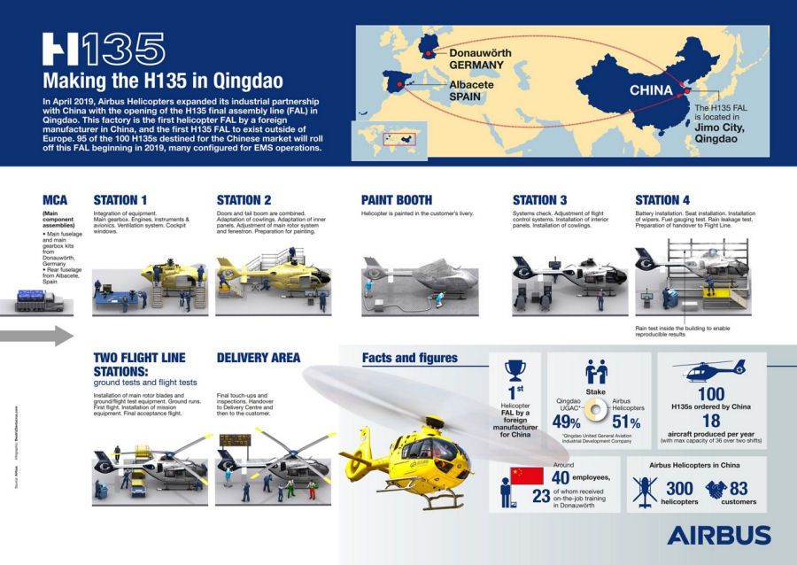 Airbus Helicopters China ec135