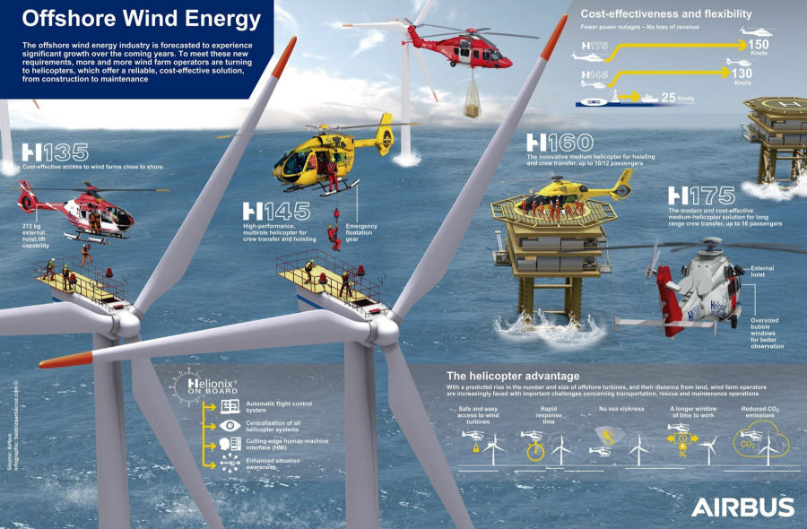 wind energy offshore helicopters